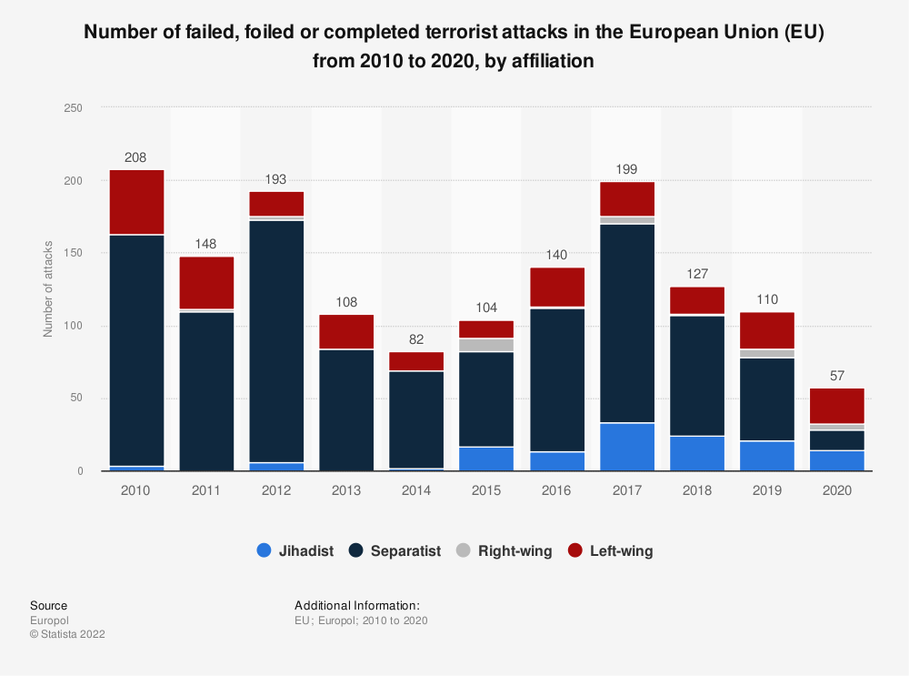 Statistic: Number of failed, foiled or completed attacks in the European Union (EU) from 2014 to 2017 | Statista