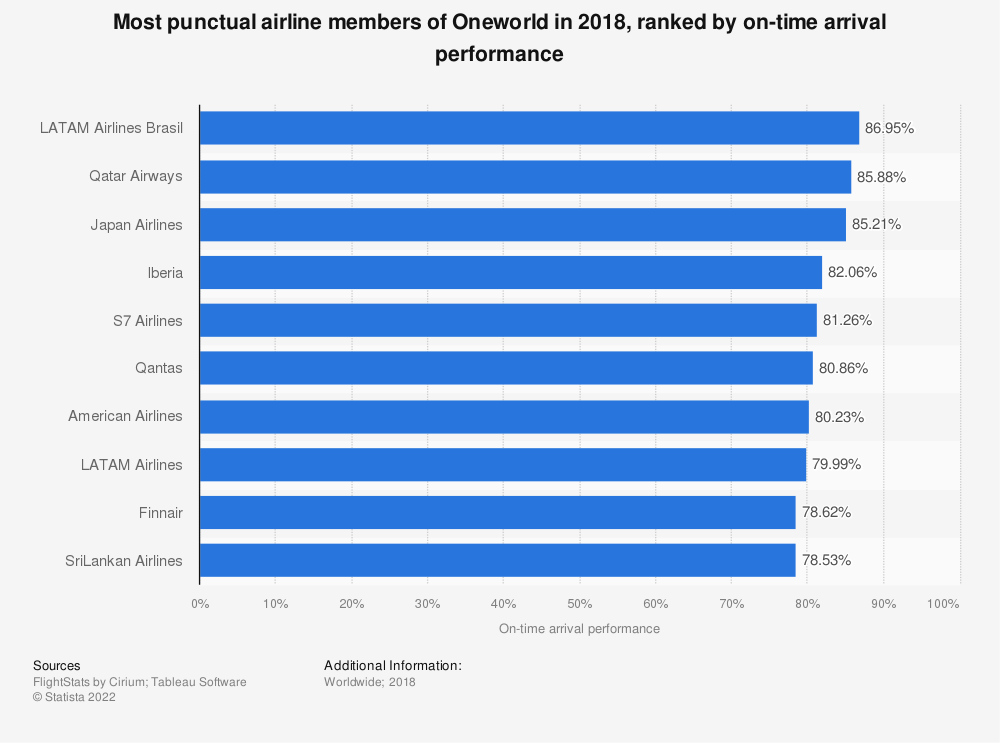 Statistic: Most punctual airline members of Oneworld in 2018, ranked by on-time arrival performance | Statista