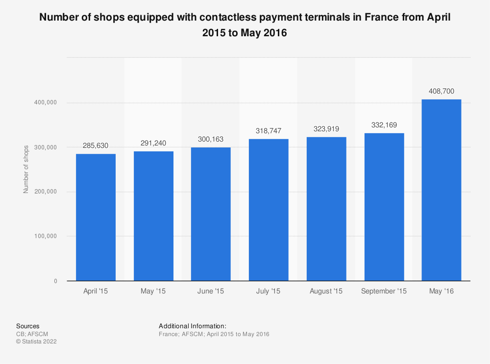 Statistic: Number of shops equipped with contactless payment terminals in France from April 2015 to May 2016 | Statista