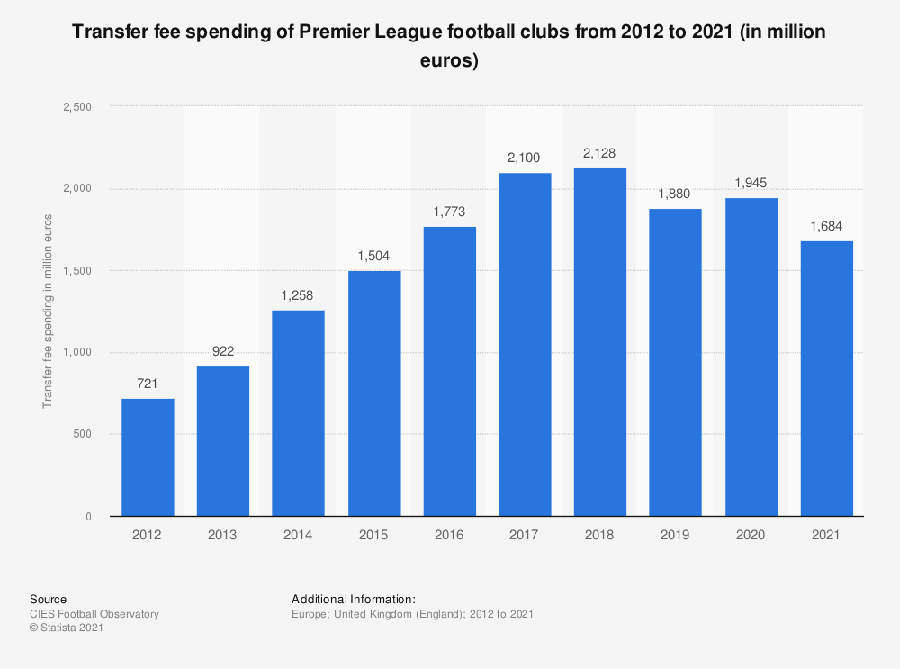 Statistic: Transfer fee spending of Premier League football clubs from 2010 to 2018 (in million euros) | Statista