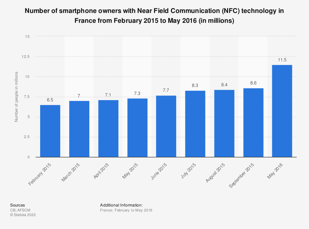 Statistic: Number of smartphone owners with Near Field Communication (NFC) technology in France from February 2015 to May 2016 (in millions) | Statista