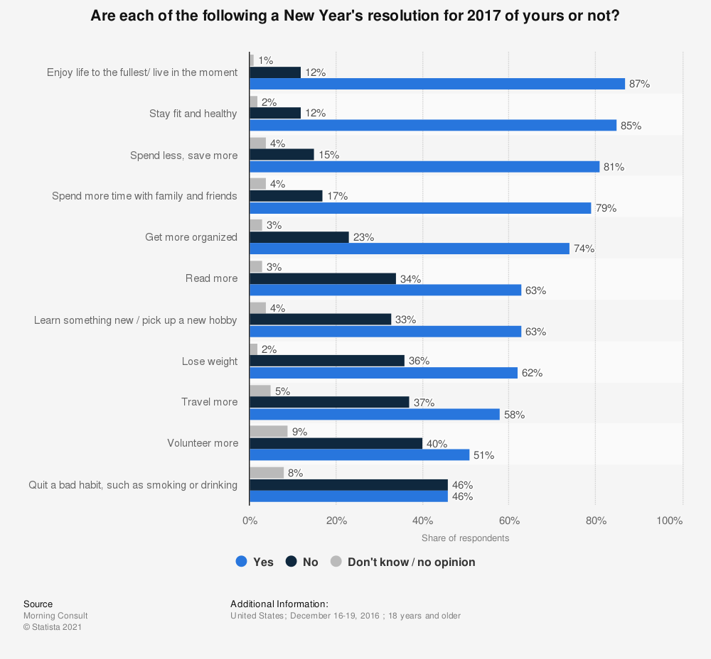 Statistic: Are each of the following a New Year's resolution for 2017 of yours or not? | Statista