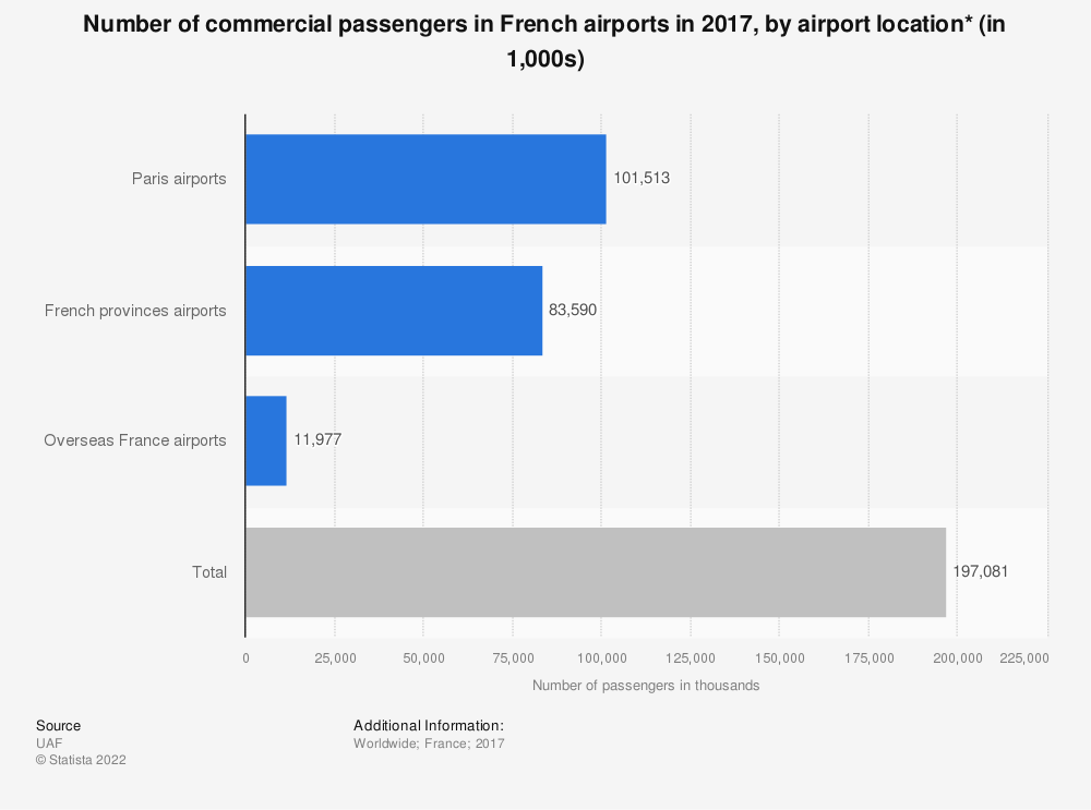 Statistic: Number of commercial passengers in French airports in 2016, by airport location* (in 1,000s) | Statista