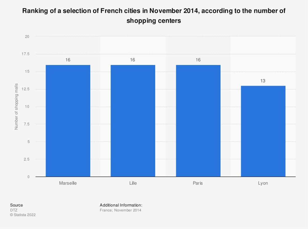 Statistic: Ranking of a selection of French cities in November 2014, according to the number of shopping centers | Statista
