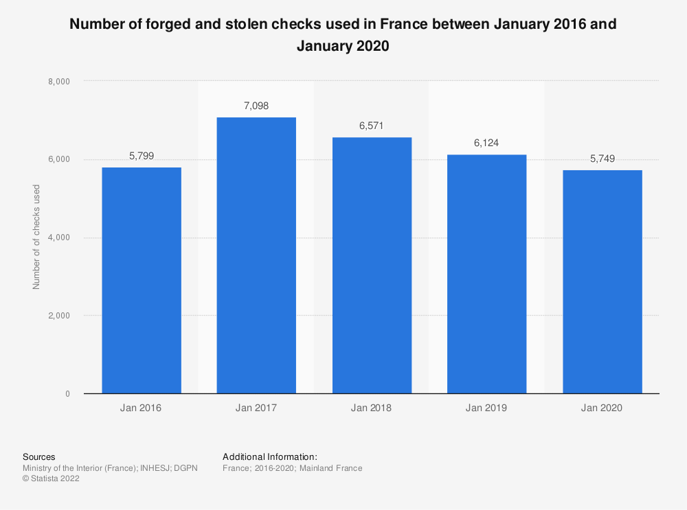 Statistic: Number of forged and stolen checks used in France between January and April 2016 | Statista