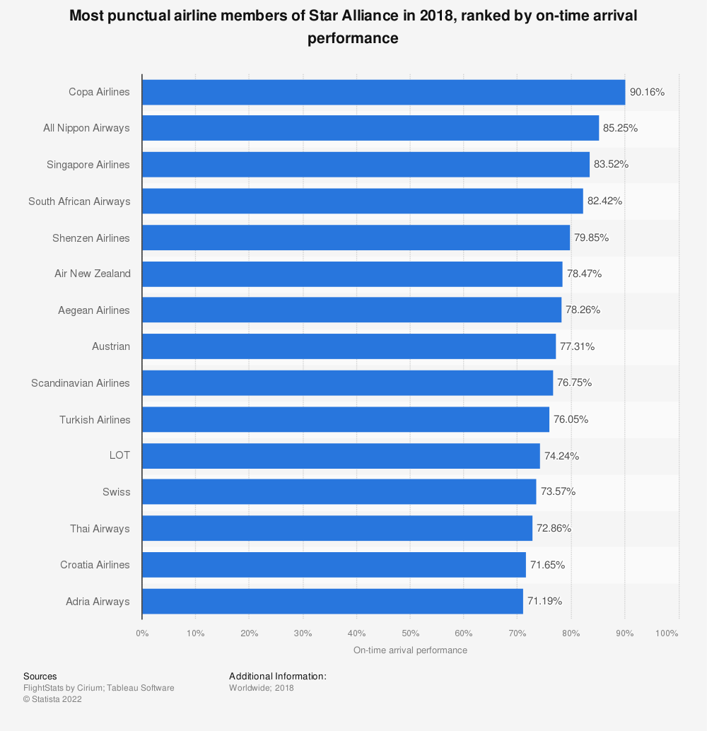 Statistic: Most punctual airline members of Star Alliance in 2018, ranked by on-time arrival performance | Statista