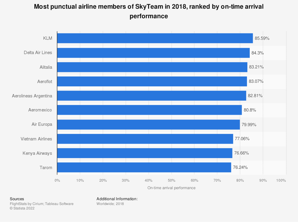Statistic: Most punctual airline members of SkyTeam in 2018, ranked by on-time arrival performance | Statista