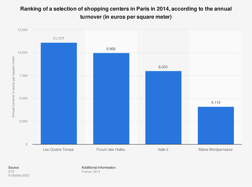 Statistic: Ranking of a selection of shopping centers in Paris in 2014, according to the annual turnover (in euros per square meter) | Statista