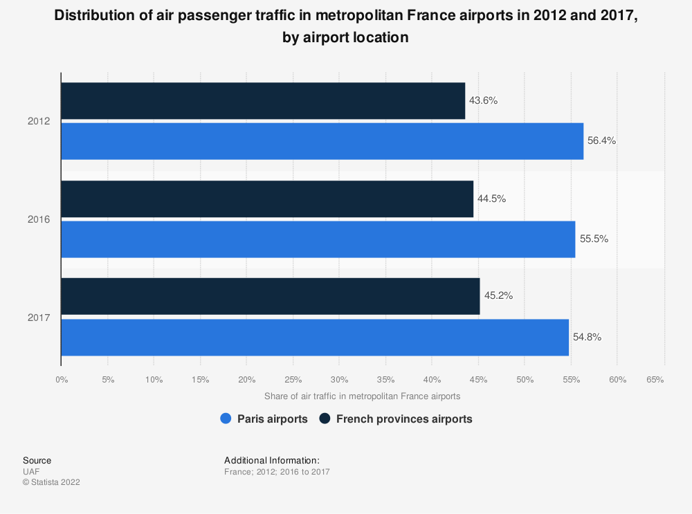 Statistic: Distribution of air passenger traffic in metropolitan France airports in 2012 and 2016, by airport location | Statista