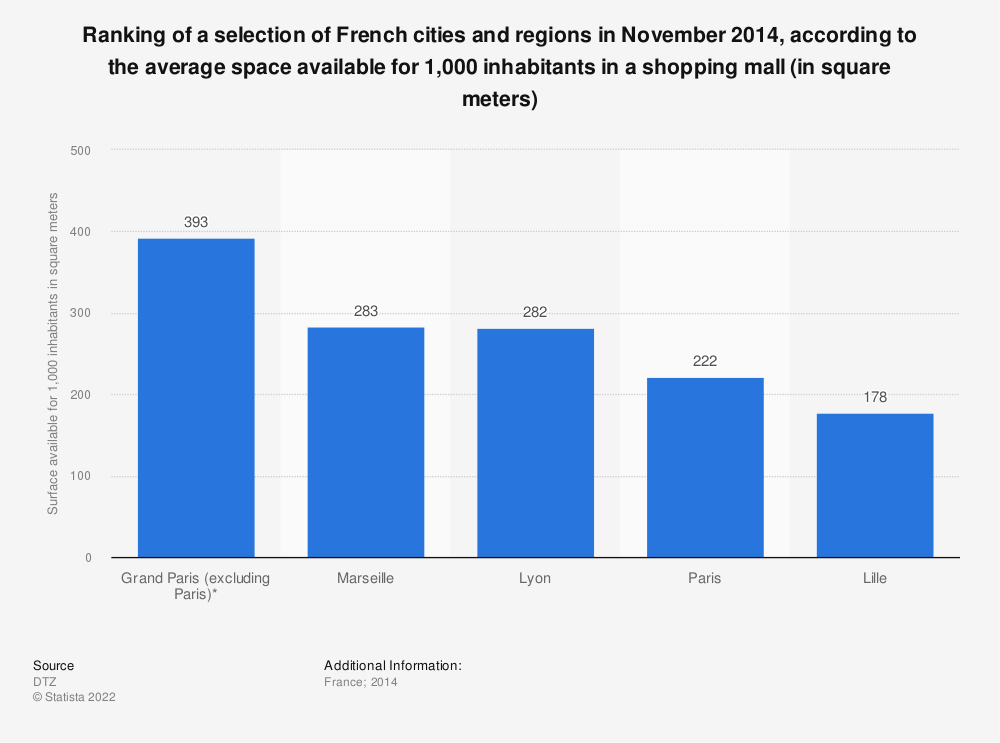 Statistic: Ranking of a selection of French cities and regions in November 2014, according to the average space available for 1,000 inhabitants in a shopping mall (in square meters) | Statista