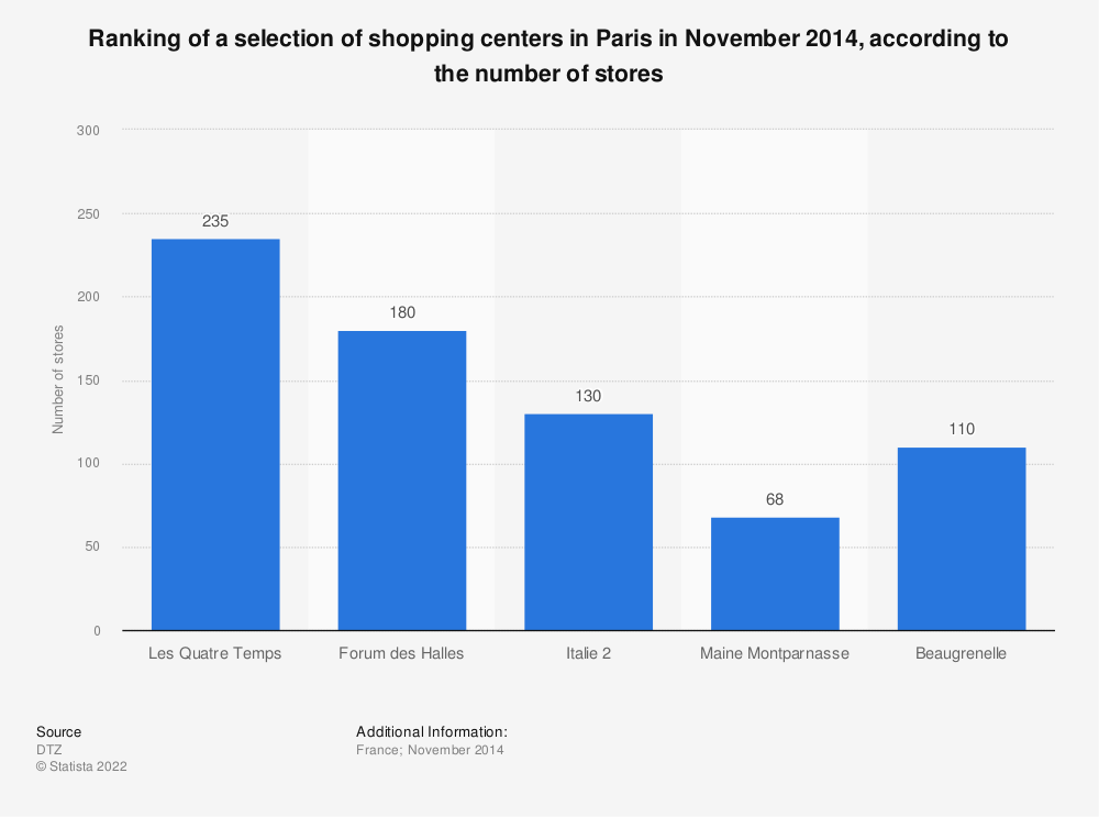 Statistic: Ranking of a selection of shopping centers in Paris in November 2014, according to the number of stores | Statista