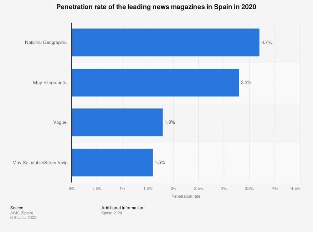 Statistic: Penetration rate of the leading news magazines in Spain in 2018 | Statista