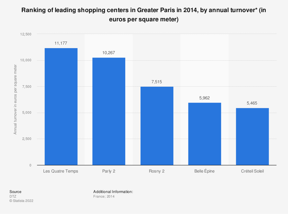 Statistic: Ranking of leading shopping centers in Greater Paris in 2014, by annual turnover* (in euros per square meter) | Statista