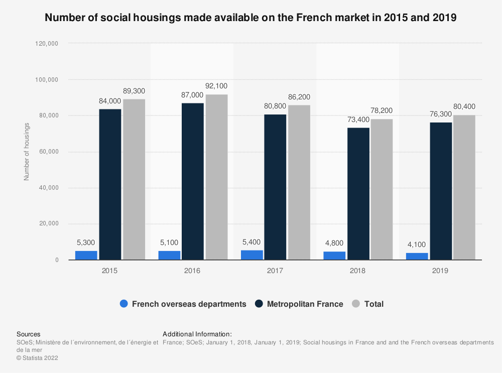 Statistic: Number of social housings made available on the French market in 2015 and 2016 | Statista