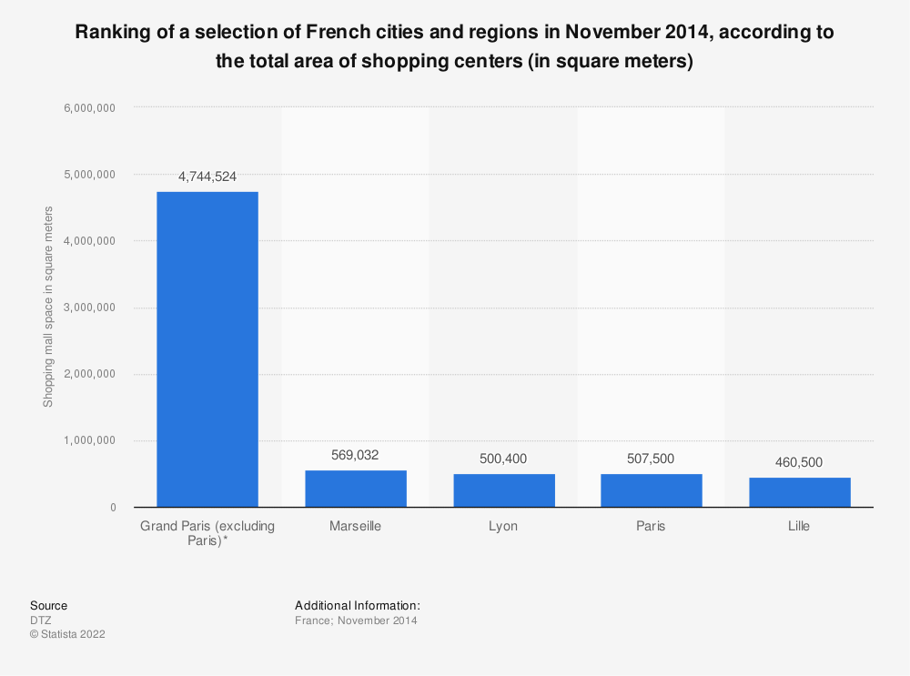 Statistic: Ranking of a selection of French cities and regions in November 2014, according to the total area of shopping centers (in square meters) | Statista