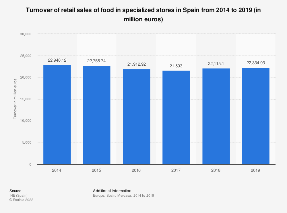 Statistic: Turnover of retail sales of food in specialized stores in Spain from 2014 to 2017 (in million euros) | Statista