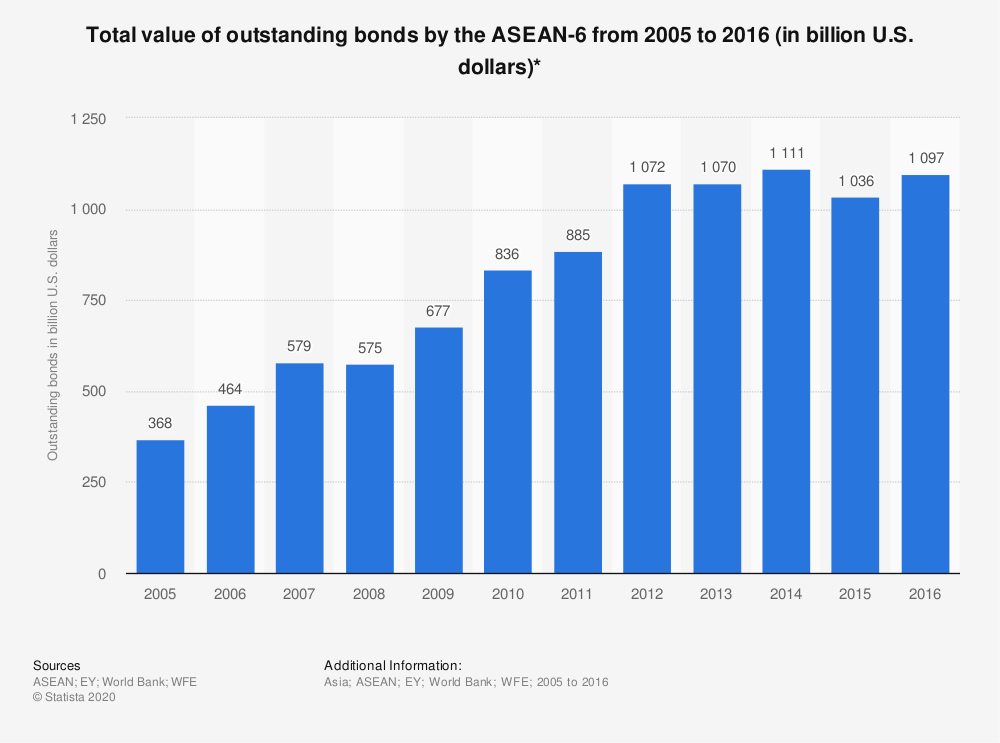 Statistic: Total value of outstanding bonds by the ASEAN-6 from 2005 to 2016 (in billion U.S. dollars)* | Statista