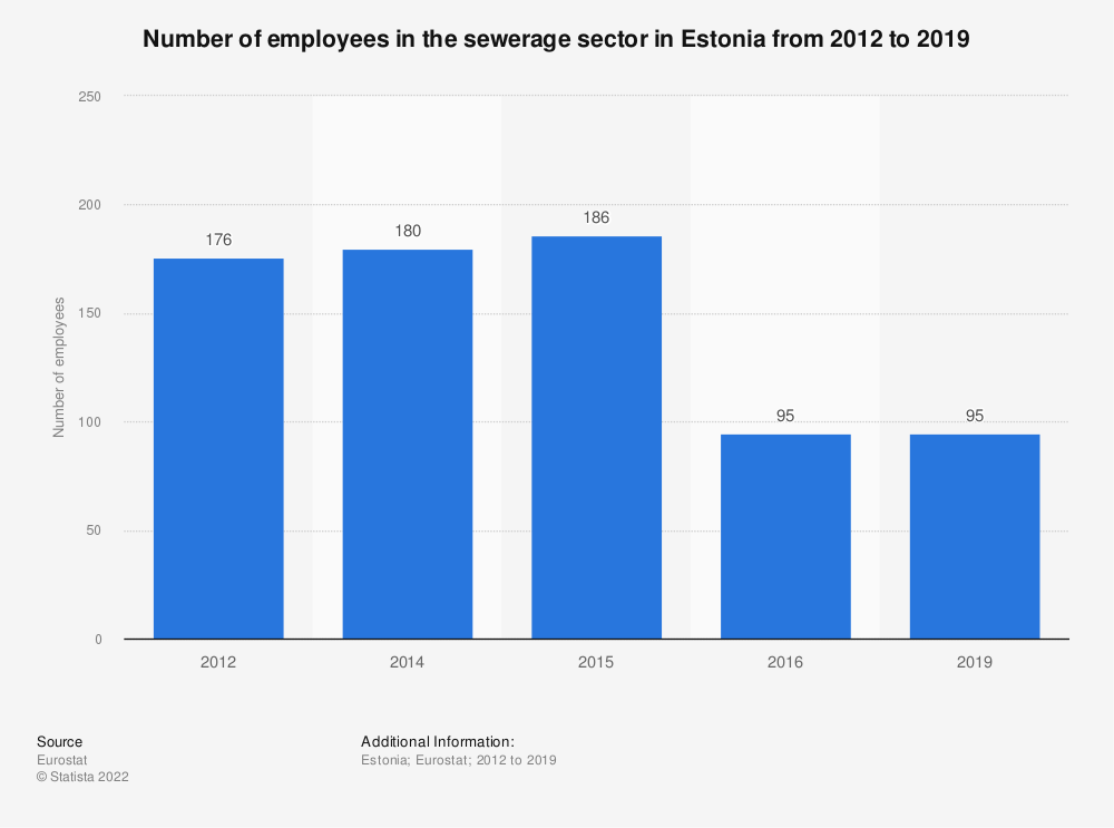 Statistic: Number of employees in the sewerage sector in Estonia from 2012 to 2015 | Statista