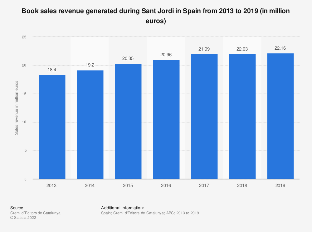 Statistic: Book sales revenue generated during Sant Jordi in Spain from 2013 to 2019 (in million euros) | Statista