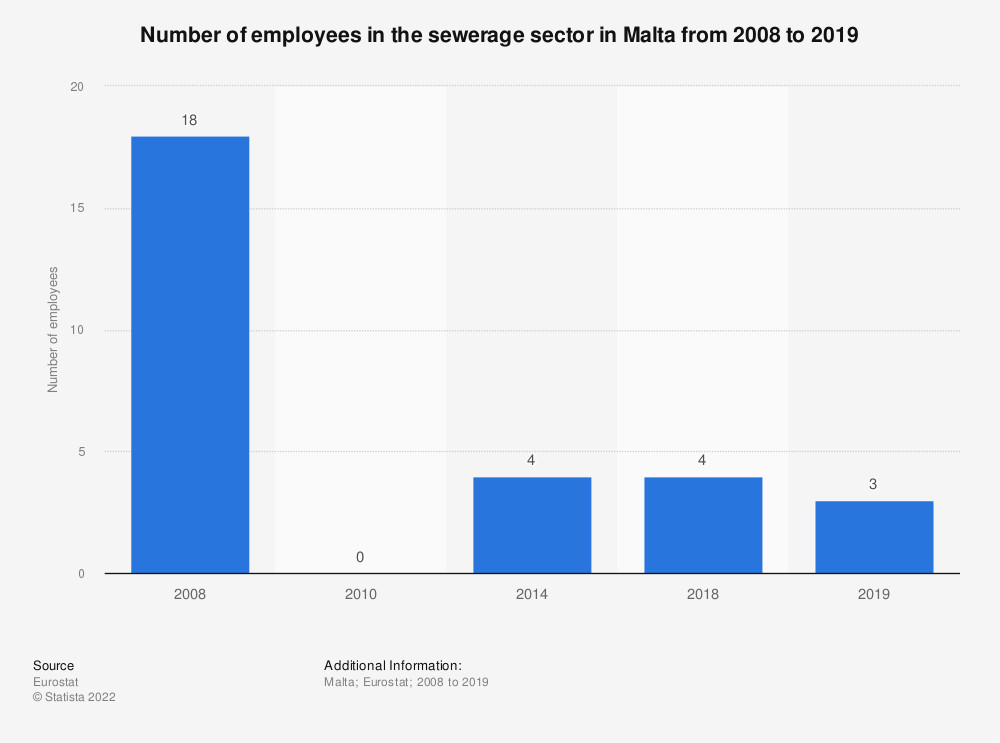 Statistic: Number of employees in the sewerage sector in Malta from 2008 to 2014 | Statista