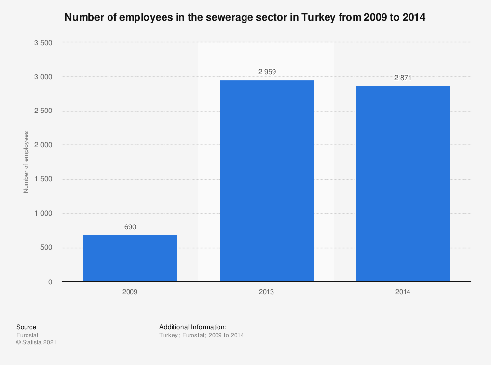 Statistic: Number of employees in the sewerage sector in Turkey from 2009 to 2014 | Statista