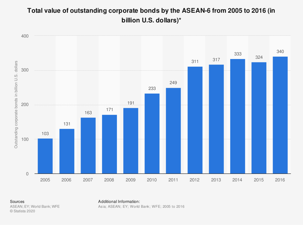 Statistic: Total value of outstanding corporate bonds by the ASEAN-6 from 2005 to 2016 (in billion U.S. dollars)*   Statista