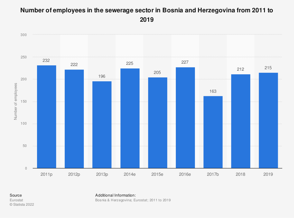 Statistic: Number of employees in the sewerage sector in Bosnia and Herzegovina from 2011 to 2015 | Statista