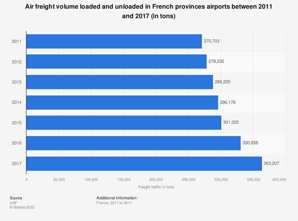 Statistic: Air freight volume loaded and unloaded in French provinces airports between 2011 and 2016 (in tons) | Statista