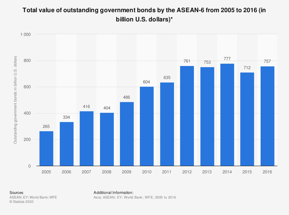 Statistic: Total value of outstanding government bonds by the ASEAN-6 from 2005 to 2016 (in billion U.S. dollars)*   Statista