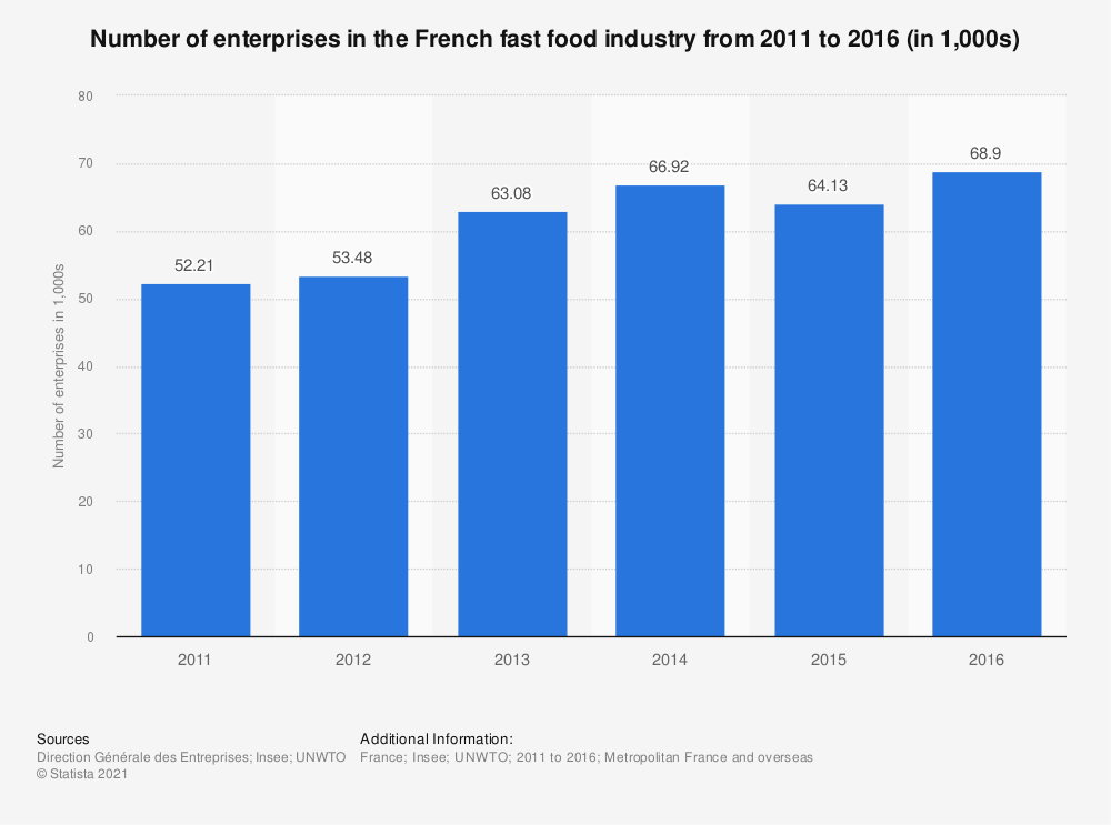Statistic: Number of enterprises in the French fast food industry from 2011 to 2014 (in 1,000s) | Statista