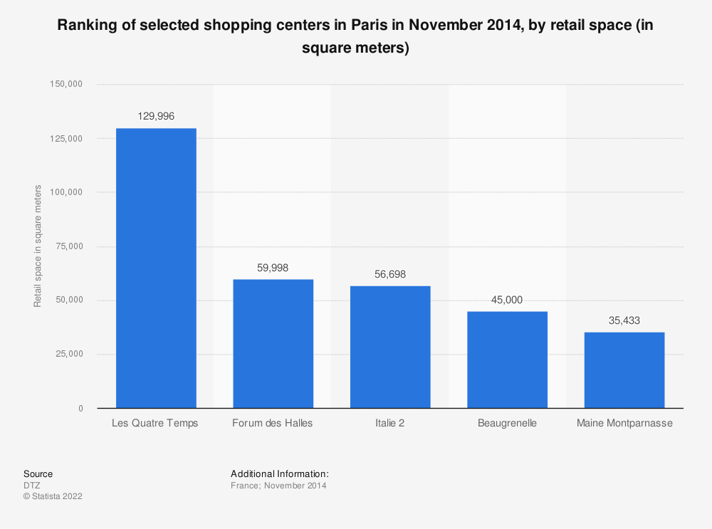 Statistic: Ranking of selected shopping centers in Paris in November 2014, by retail space (in square meters) | Statista