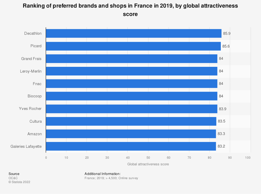 Statistic: Ranking of preferred brands and shops in France in 2018, by global attractiveness score* | Statista