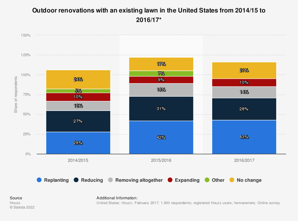 Statistic: Outdoor renovations with an existing lawn in the United States from 2014/15 to 2016/17* | Statista