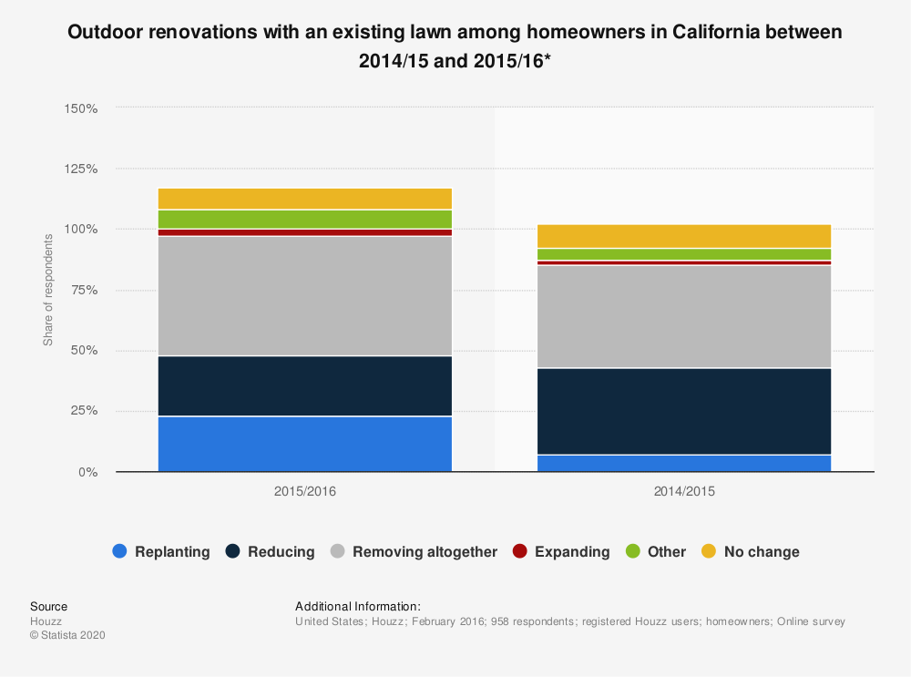 Statistic: Outdoor renovations with an existing lawn among homeowners in California between 2014/15 and 2015/16* | Statista