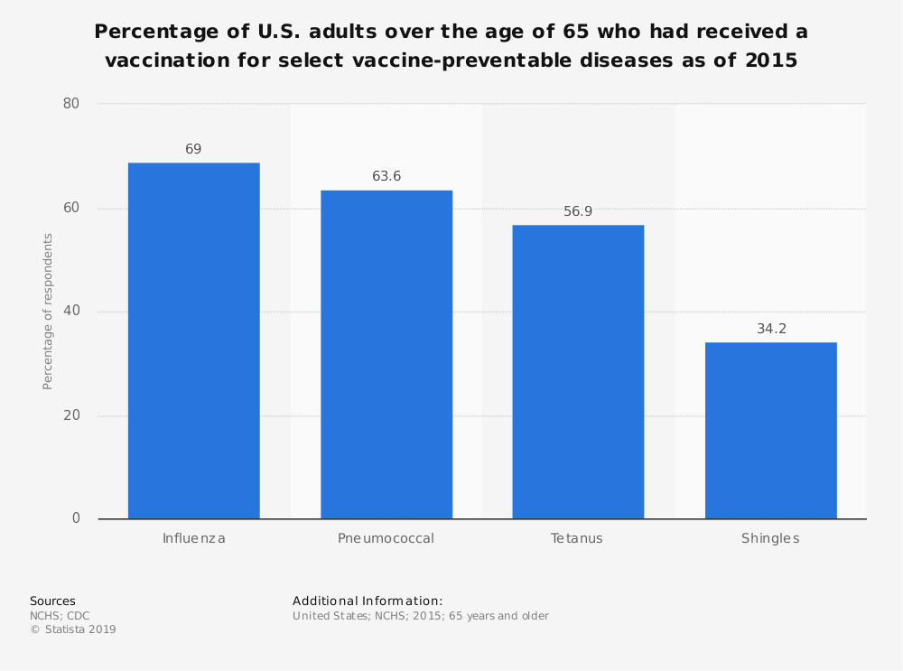 Statistic: Percentage of U.S. adults over the age of 65 who had received a vaccination for select vaccine-preventable diseases as of 2015 | Statista