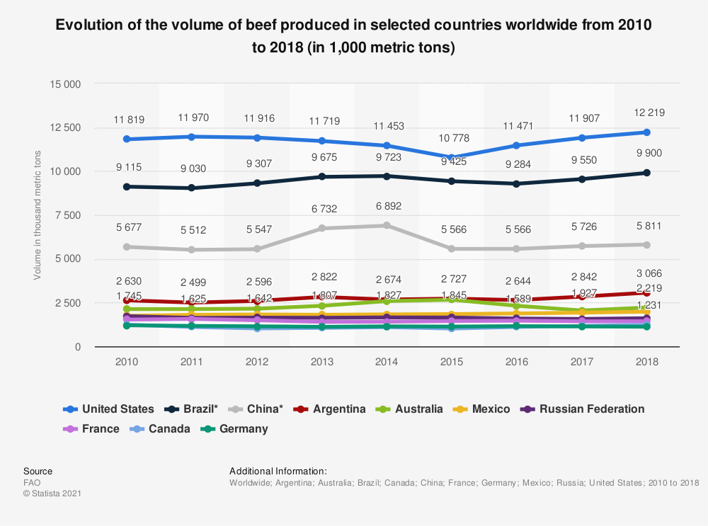 Statistic: Volume of beef produced in the world from 2013 to 2014  (in 1,000 metric tons) | Statista