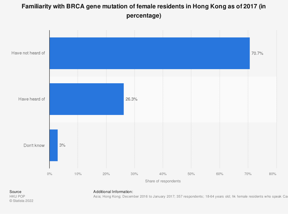 Statistic: Familiarity with BRCA gene mutation of female residents in Hong Kong as of 2017 (in percentage)  | Statista
