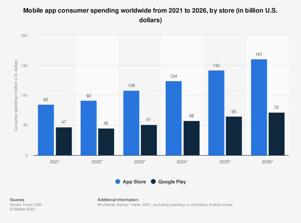 Statistic: Mobile app consumer spending worldwide from 2018 to 2024, by store (in billion U.S. dollars) | Statista