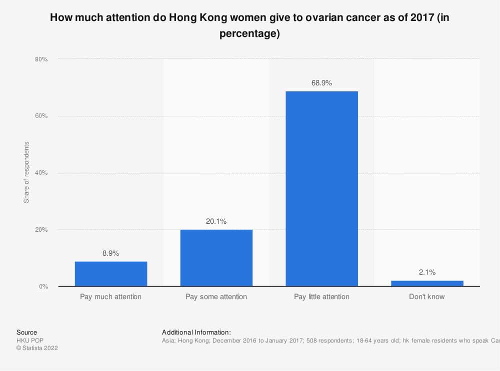 Statistic: How much attention do Hong Kong women give to ovarian cancer as of 2017 (in percentage)  | Statista