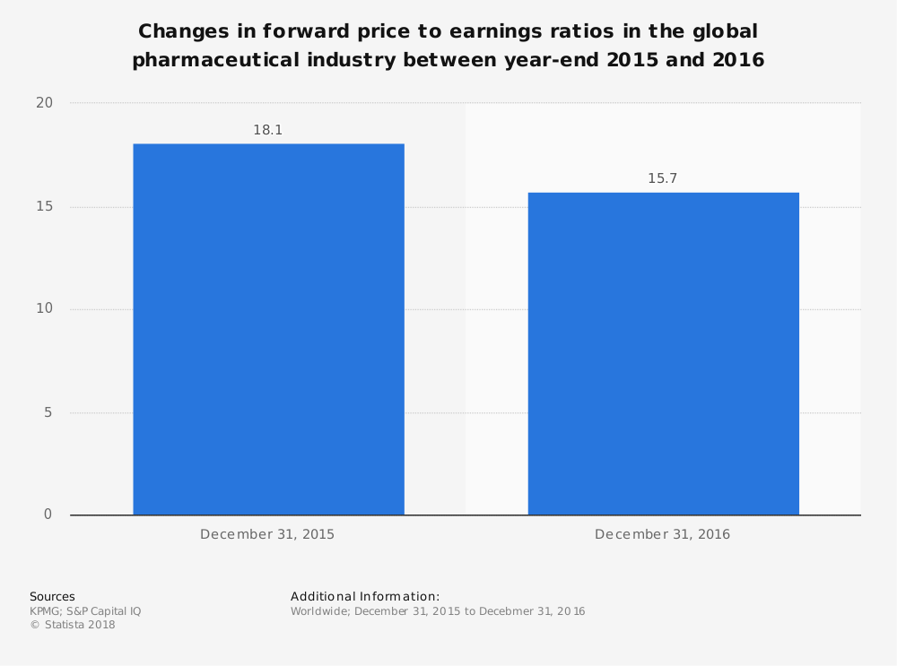 Statistic: Changes in forward price to earnings ratios in the global pharmaceutical industry between year-end 2015 and 2016 | Statista