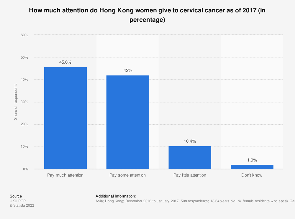 Statistic: How much attention do Hong Kong women give to cervical cancer as of 2017 (in percentage)  | Statista