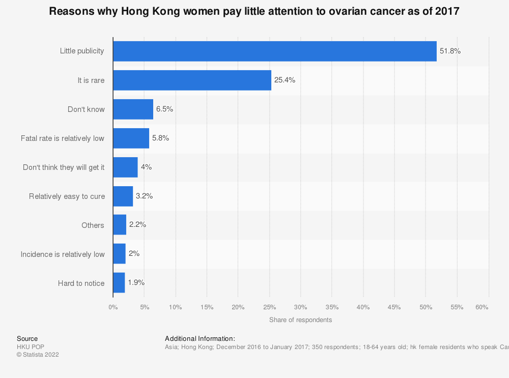 Statistic: Reasons why Hong Kong women pay little attention to ovarian cancer as of 2017  | Statista