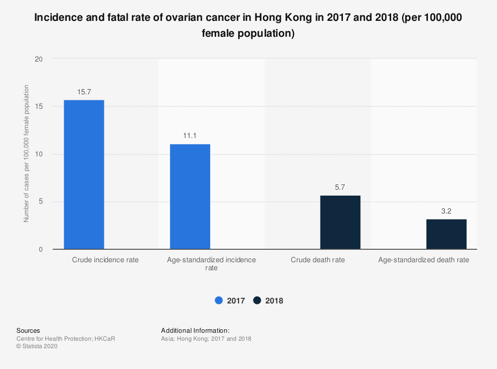 Statistic: Incidence and fatal rate of ovarian cancer in Hong Kong in 2017 and 2018 (per 100,000 female population) | Statista