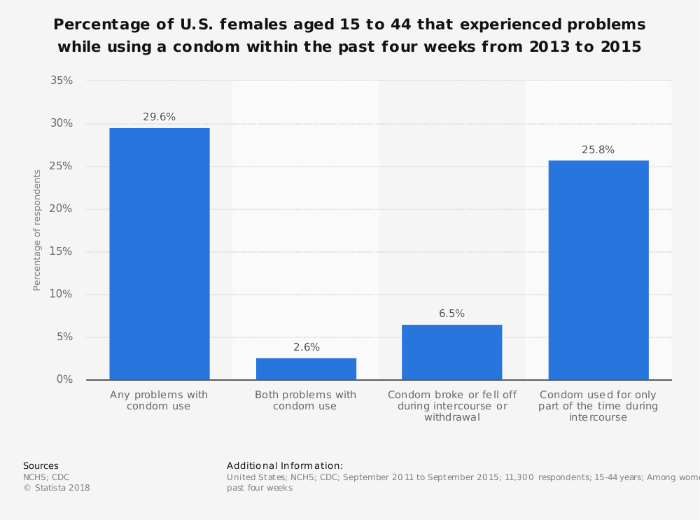 Statistic: Percentage of U.S. females aged 15 to 44 that experienced problems while using a condom within the past four weeks from 2013 to 2015 | Statista