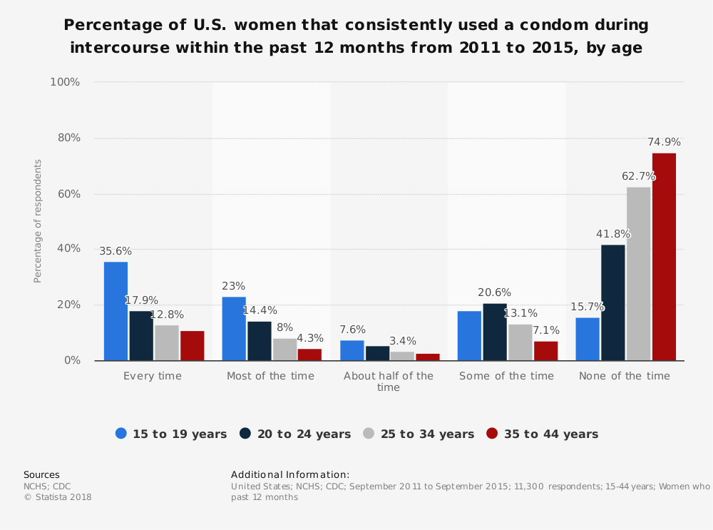Statistic: Percentage of U.S. women that consistently used a condom during intercourse within the past 12 months from 2011 to 2015, by age | Statista