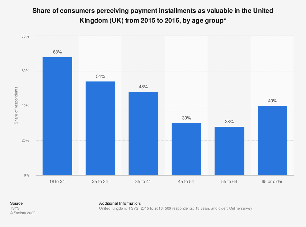 Statistic: Share of consumers perceiving payment installments as valuable in the United Kingdom (UK) from 2015 to 2016, by age group* | Statista