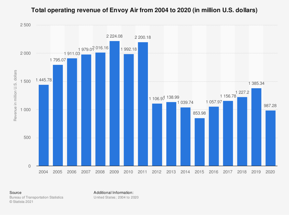 Statistic: Total operating revenue of Envoy Air from 2004 to 2019 (in million U.S. dollars) | Statista