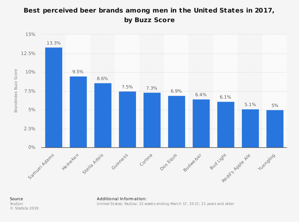 Statistic: Best perceived beer brands among men in the United States in 2017, by Buzz Score | Statista