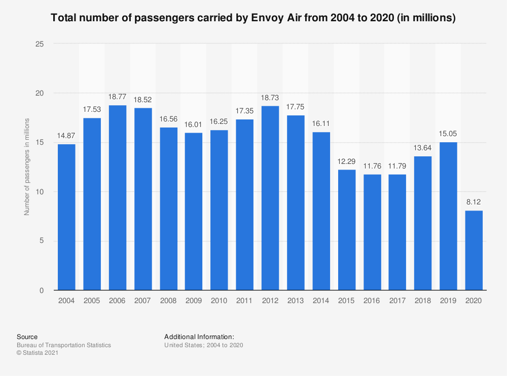 Statistic: Total number of passengers carried by Envoy Air from 2004 to 2016 (in millions) | Statista