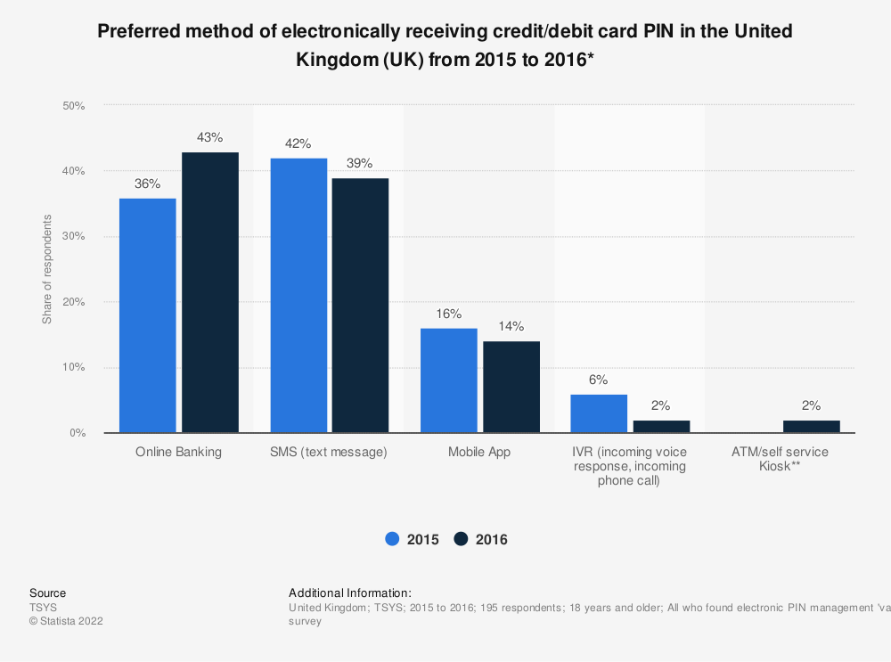 Statistic: Preferred method of electronically receiving credit/debit card PIN in the United Kingdom (UK) from 2015 to 2016* | Statista